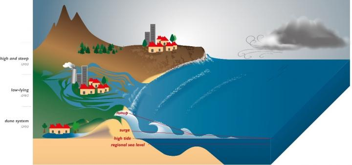 Schematic diagram of coastal overtopping