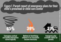 Mott Poll: Emergencies at Preschool and Child Care