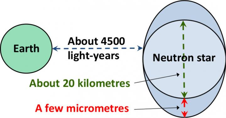 Microscopic Deformation of a Neutron Star Inferred from a Distance of 4500 Light-Years