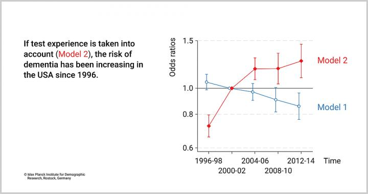 US Trends in the Risks of Cognitive Impairment