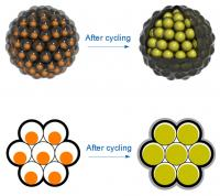 Clustered Battery Silicon Nanoparticles