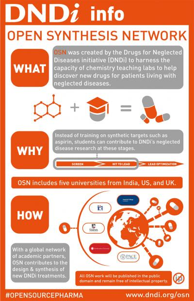 DNDi Open Synthesis Network Infographic