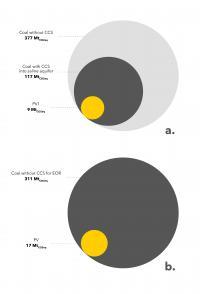 Solar Verus Carbon Capture and Sequestration Coal