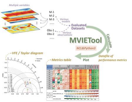 Climate Model Evaluation