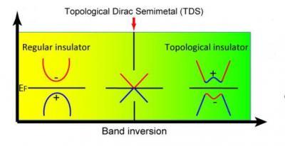 3-D Topological Dirac Semi-Metal