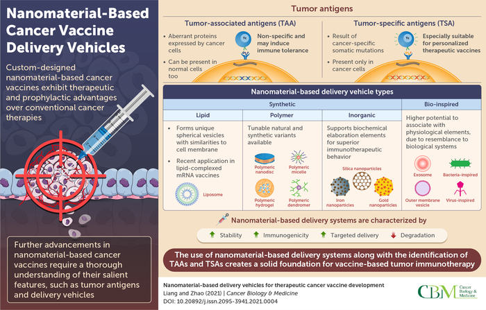 Nanomaterial-based vaccine delivery: The next step in cancer immunotherapy
