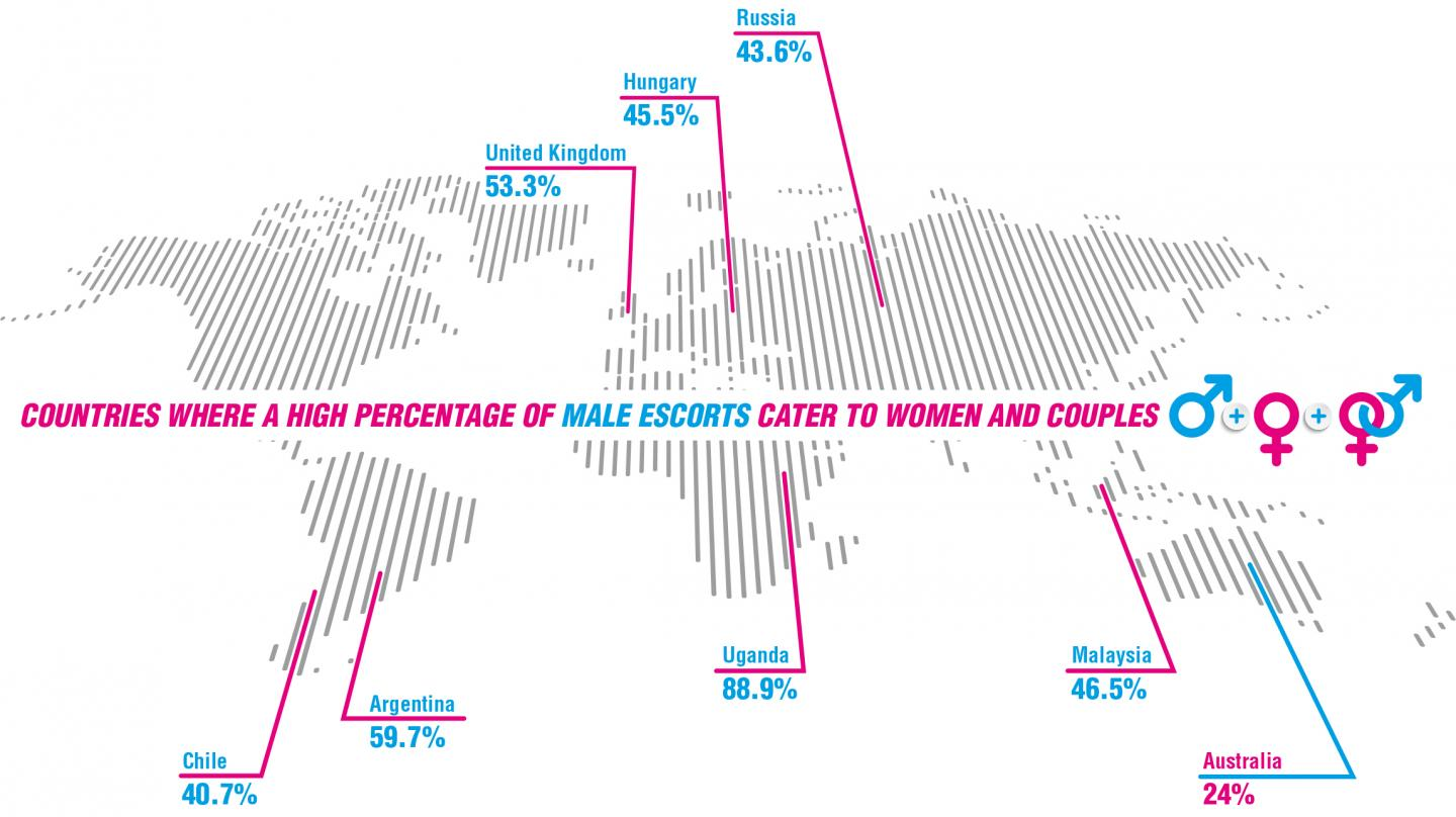 Countries with a High Percentage of Male Escort Catering to Women and Couples
