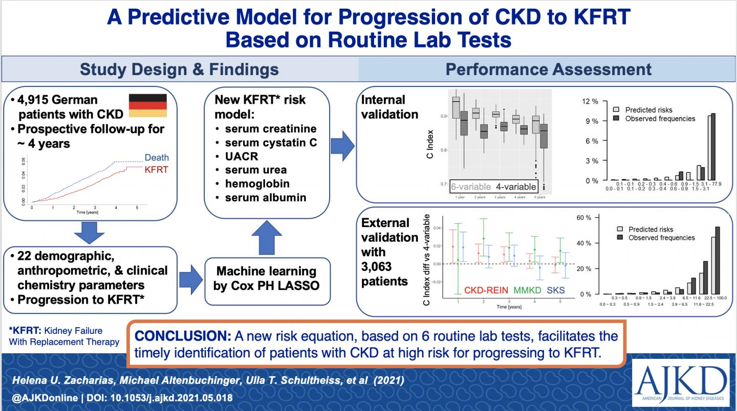 A Predictive Model for Progression of CKD to KFRT Based on Routine Lab Tests