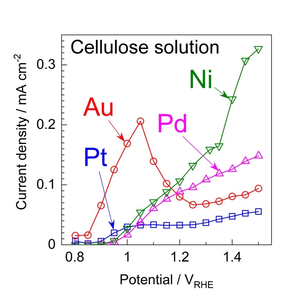 Current-potential curves of cellulose solution