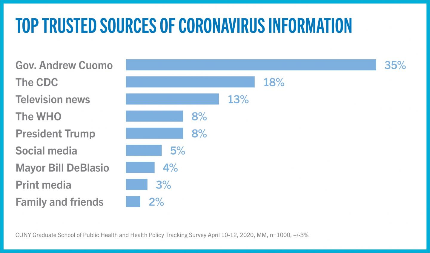 Top Trusted Sources of Coronavirus Information