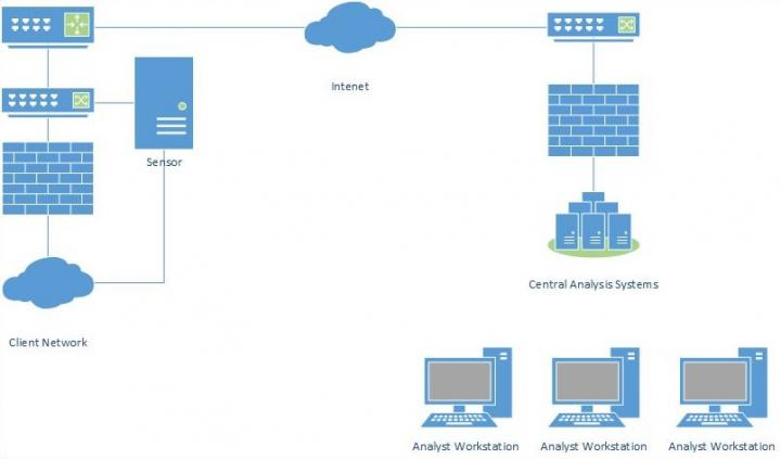 Distributed Network Intrusion Detection Illustration