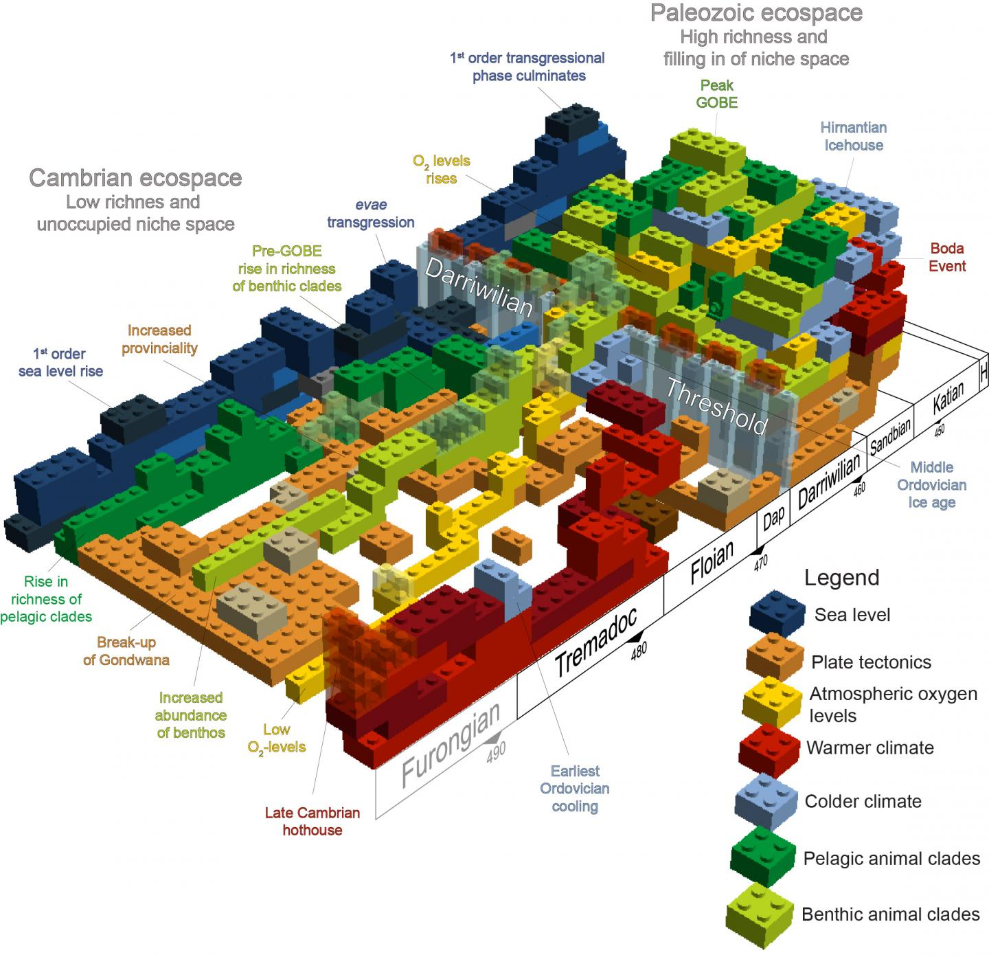 Building Block Model of the Earth System that Produced the Great Ordovician Biodiversificaiton Event