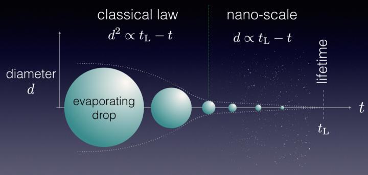 Diagram Demonstrating the Lifetime of a Water Droplet Evaporating