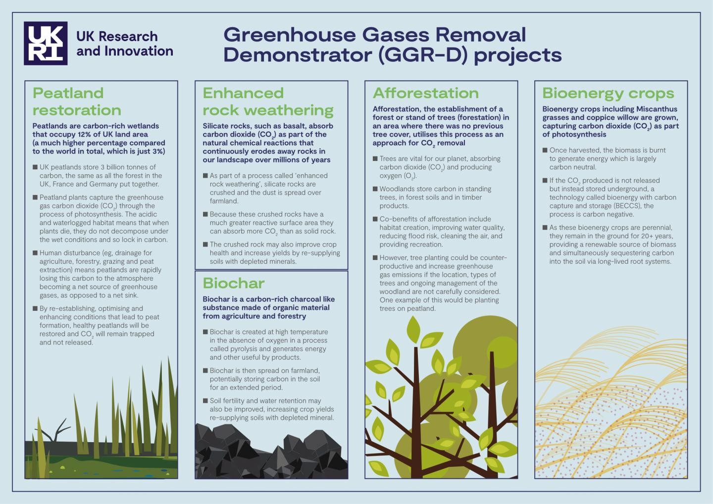 Greenhouse Gas Removal Demonstrators