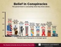 Belief in Conspiracies