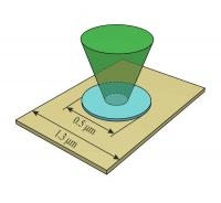 Layout of the Experiment
