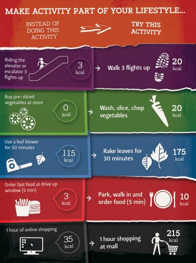 Daily Activity Graphic
