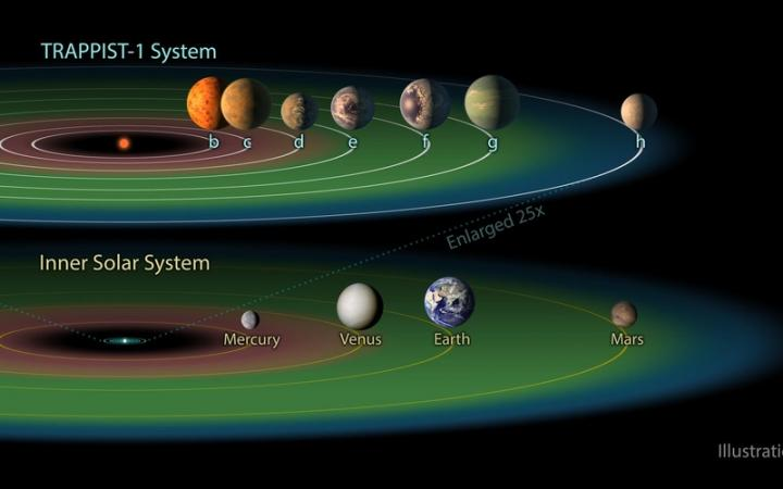 TRAPPIST-1 System and Our Solar System in Comparison