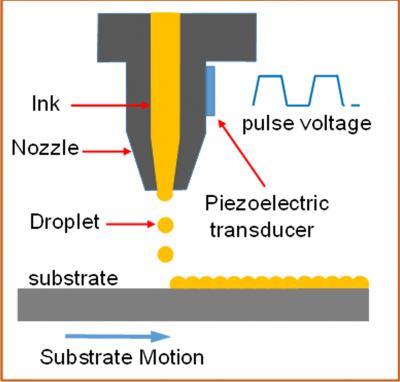 Inkjet-Priniting of Kesterite Solar Cells