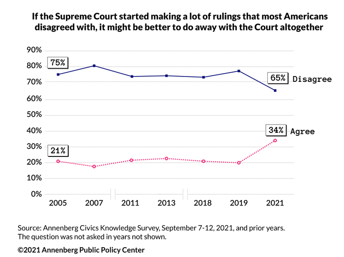 Public opinion on the Supreme Court (1 of 2)