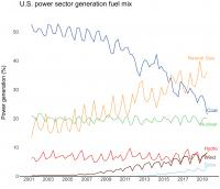 US Power Sector Generation Fuel Mix