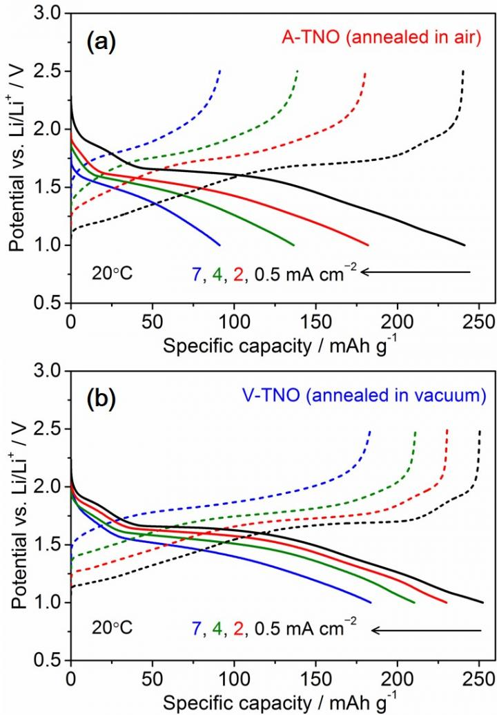 Charge and Discharge Curves