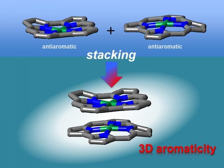 Three-Dimensional Aromaticity by Stacked Antiaromatic Compounds