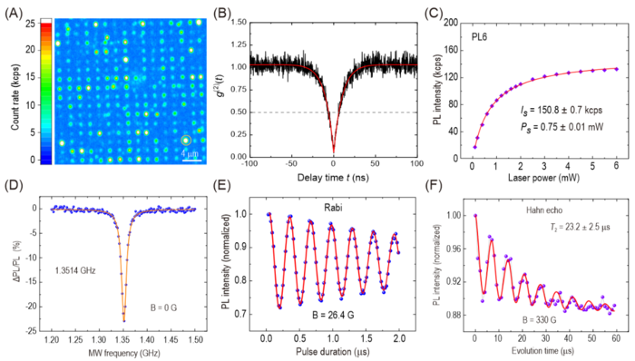 Optical and spin properties of single PL6 color centers at room temperature