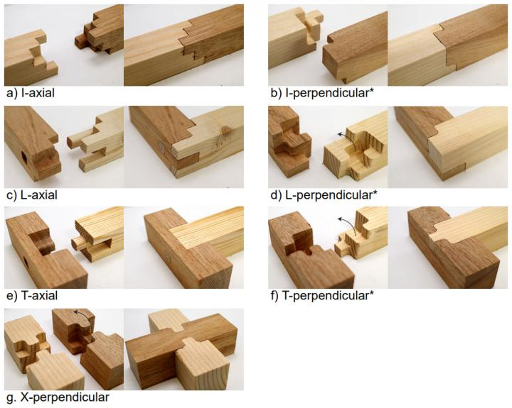 Joint combinations