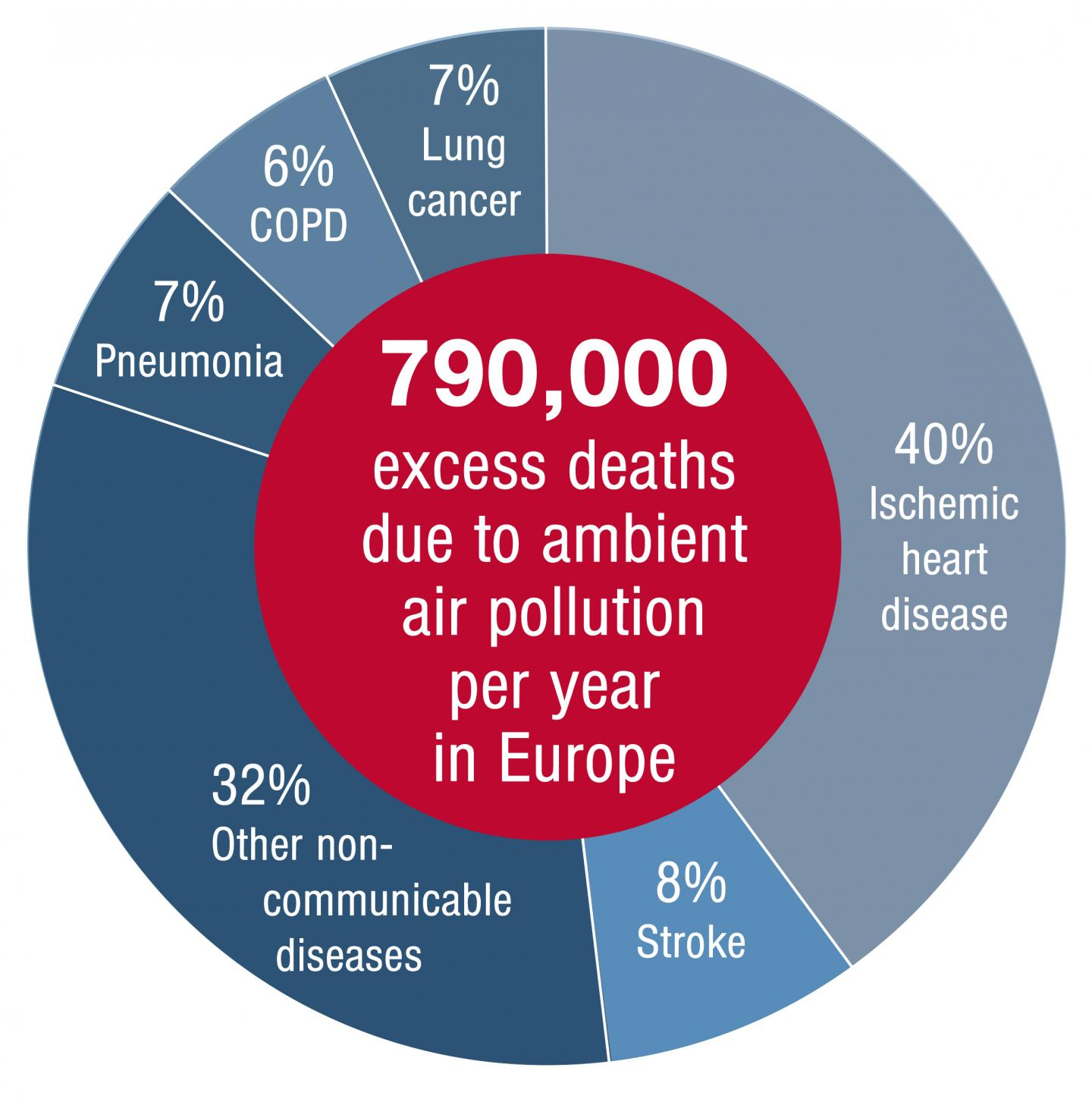 Estimated Excess Mortality Attributed to Air Pollution in Europe