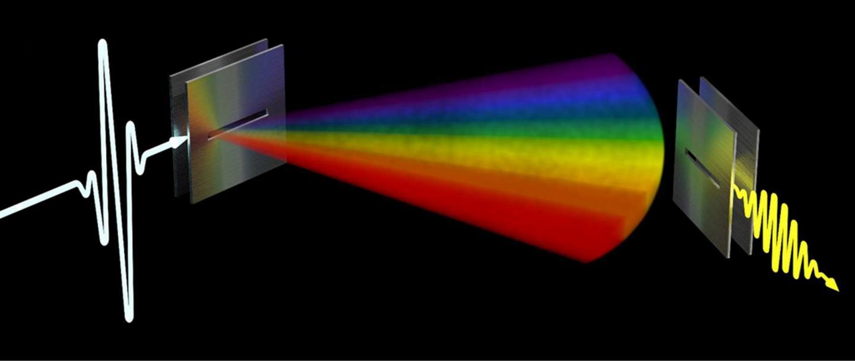 Frequency Rainbow