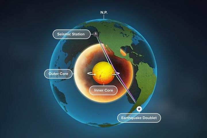A New Study of Earth's Inner Core Provides the Best Evidence Yet that Earth's Inner Core Is Rotating
