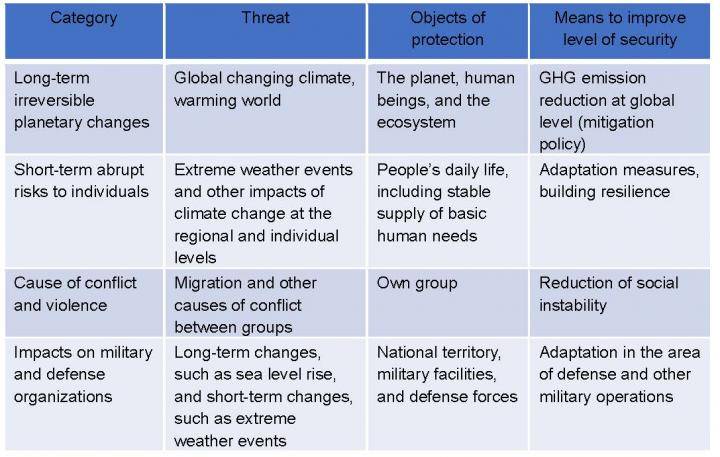 Table 1 Summary of the four categories of climate security discourse