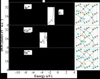 Electronic density of states of optimized TaGeIr models