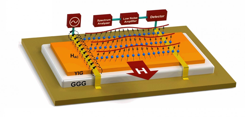 Experimental Magnonic Chip