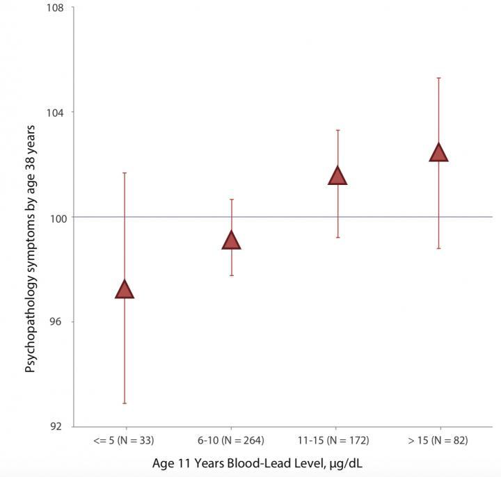 Childhood Lead Exposure Tied to Poor Adult Mental Health