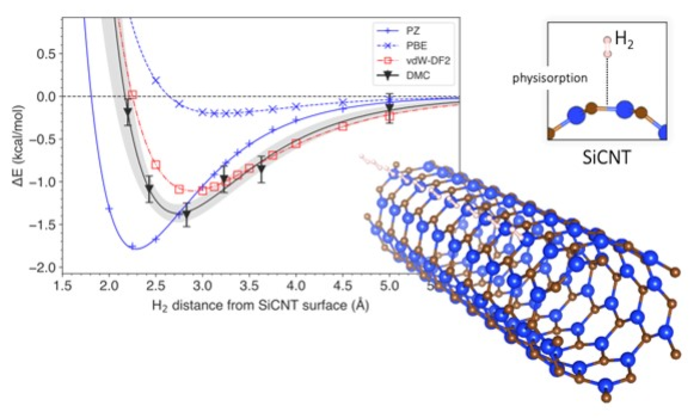 Figure: The energy change associated with hydrogen removal from silicon carbide nanotubes