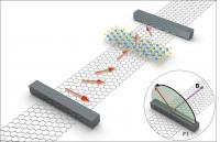 Giant Spin Anisotropy in Graphene (3 of 3)