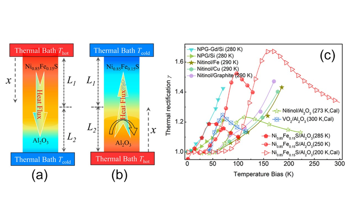 New Solid-state Thermal Diode Developed with Better Rectification Performance