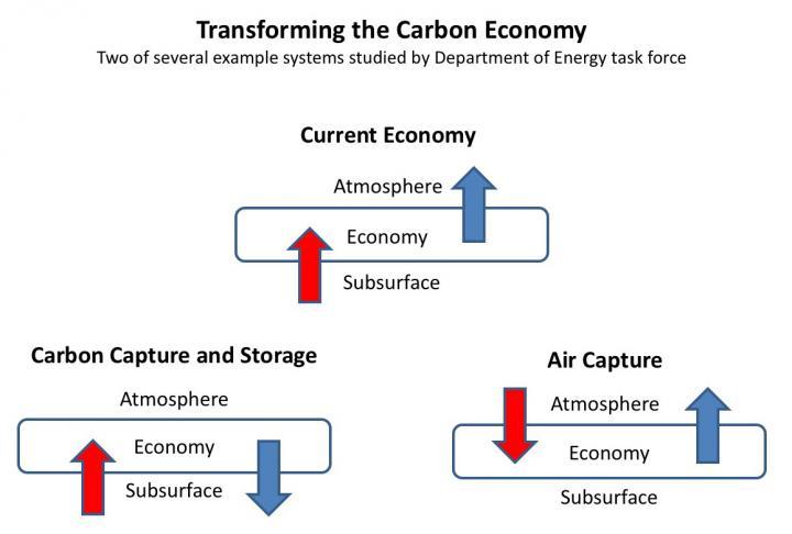 Transforming the Carbon Economy