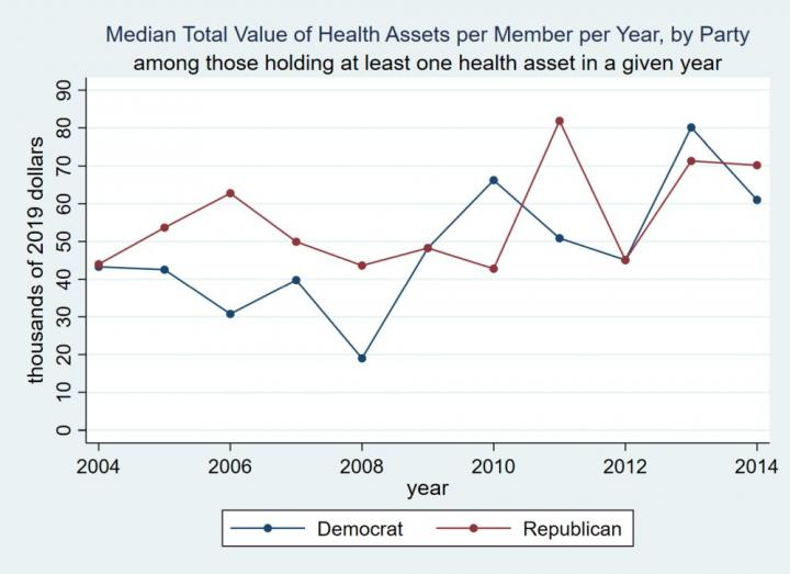 Over 1/3 of US Congress members hold healthcare-related financial assets