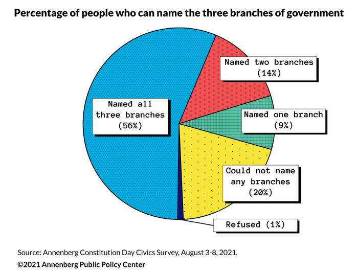 Percentage of U.S. adults who can name the branches of government