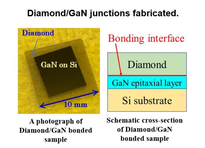 Direct bonding of diamond to GaN epi layer grown on Si substrate