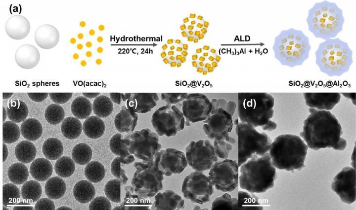 SiO2@V2O5@Al2O3 core@shell Nanostructures