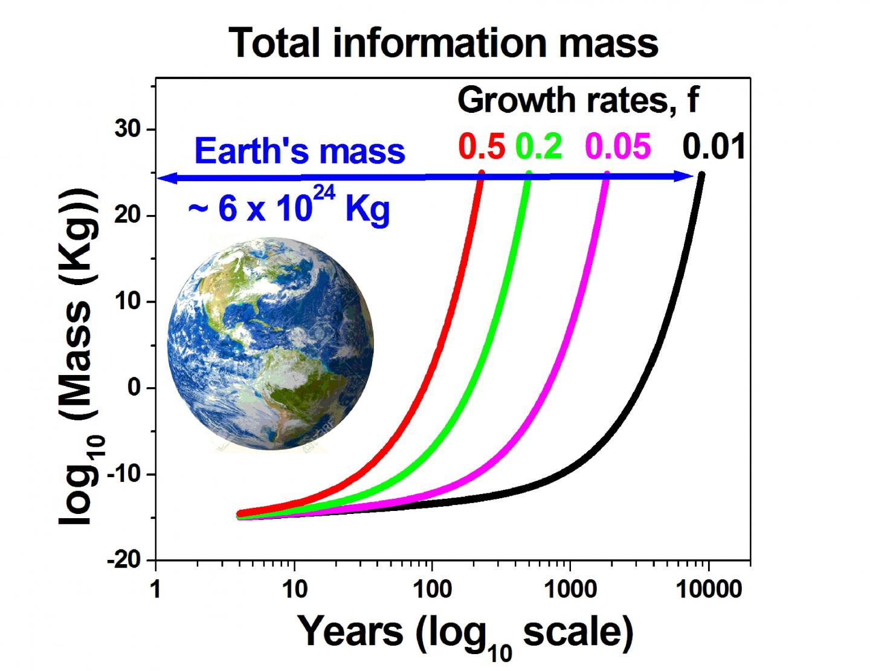 Information Bits Have Mass