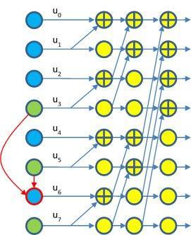 Computationally Simple Decoding Algorithm