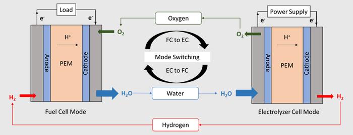 Unitized regenerative fuel cell