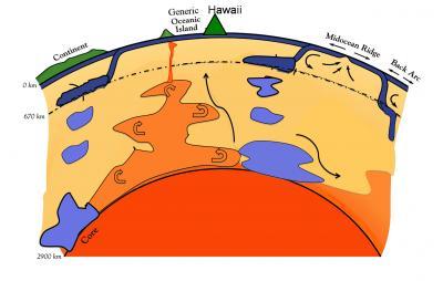 Ancient Magma