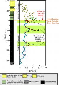 New Finding on Mercury-Volcanic Link