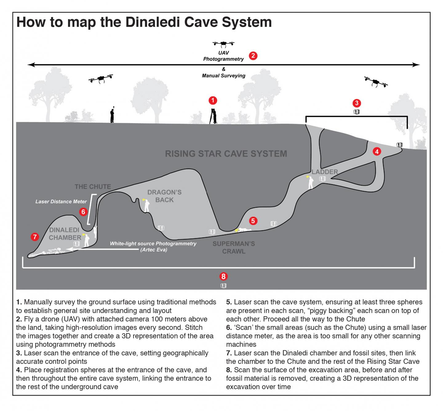 Mapping of the Dinaledi Cave System